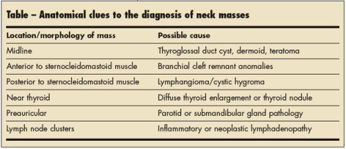 Location is key in pediatric neck masses