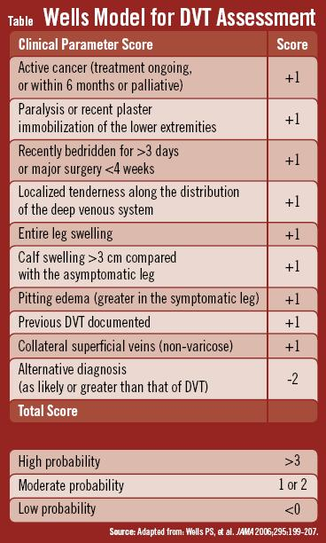 dvt risk assessment tool for nurses using modified delphi Assess venous thromboembolism (vte) risk and allocate patient into risk  category higher risk consider vte risk factors vte risk factors total hip.