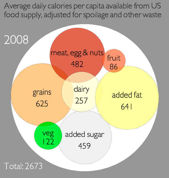 Standard American Diet chart 2008 from by Civil Eats and the UC-Berkeley Graduate School of Journalism News21 course