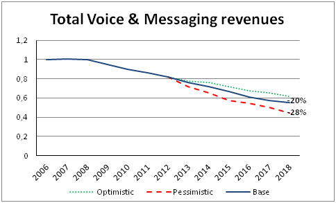 Total Voice & Messaging revenues