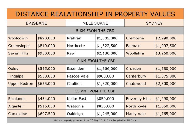 Distance Realationship in Property Values.jpg