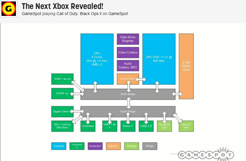 Xbox internals and stream via Gamespot's reveal stream