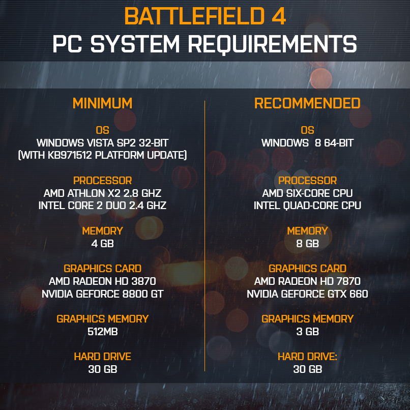 Dragon Age PC players: If you want a baseline of PC specs for Inquisition, I think it's best to look at the newly released Battlefield 4 system requirements. Both games are running on the Frostbite 3 engine. Considering the explosions and firepower in both games, this list is probably the most accurate guideline to follow. (Edit: This is just a guess. Bioware hasn't released any info on computer specs…but let's face it: the next-generation is upon us)