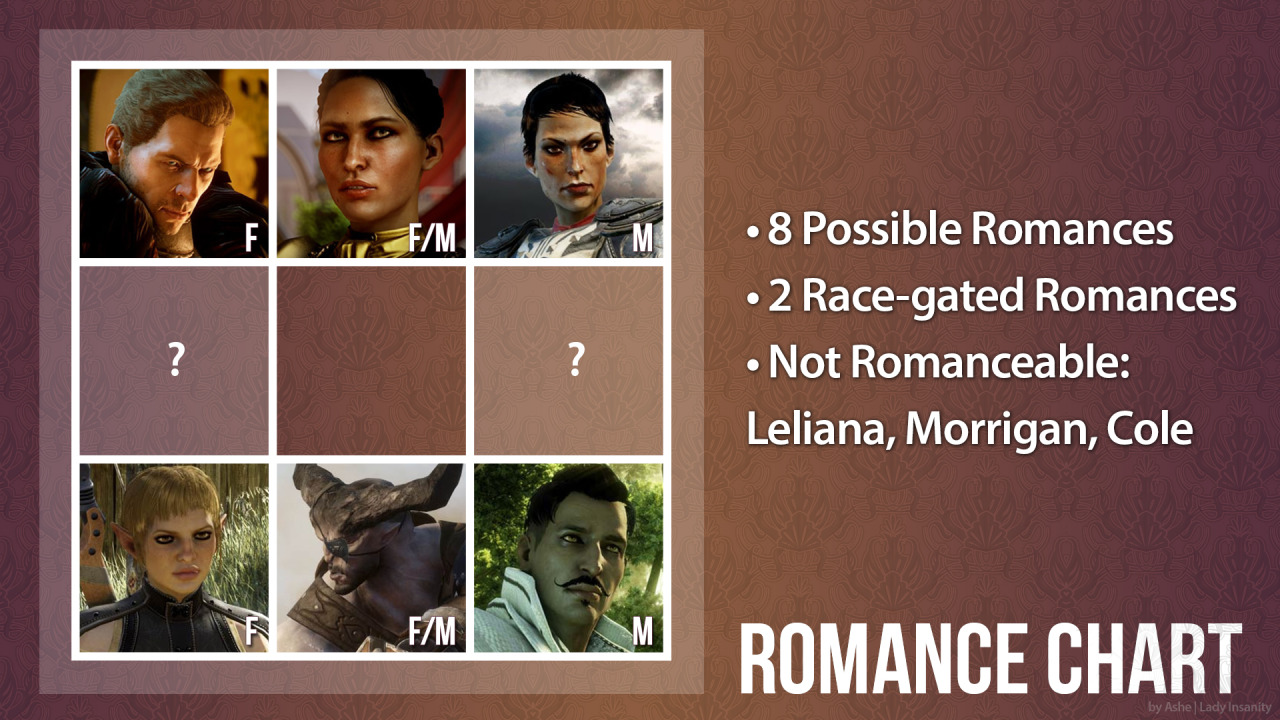 My personal romance chart for Dragon Age: Inquisition, updated in light of GaymerX news.