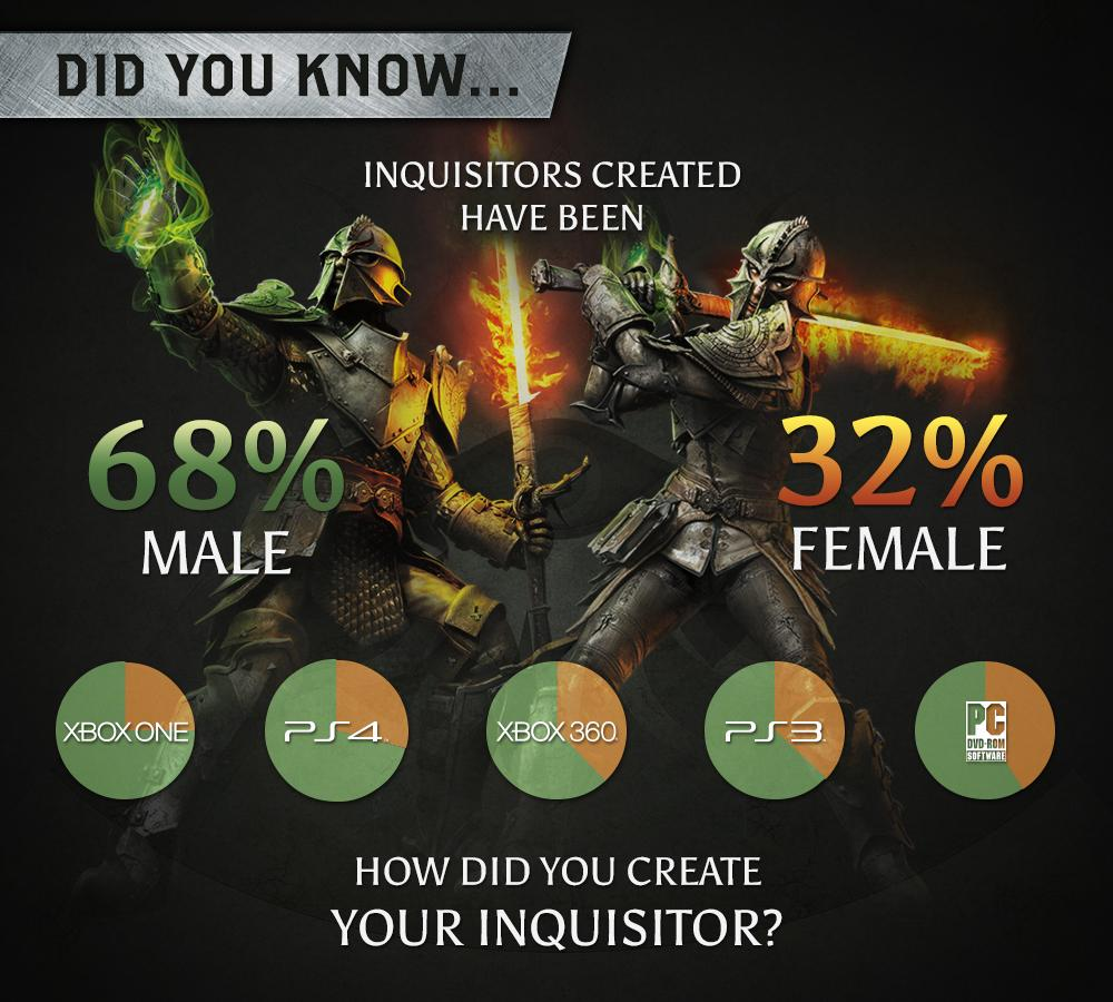 Inquisitor Genders: 68% Male, 32% Female    Source:  EA Games Australia on Twitter