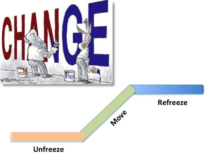 User Experience nachhaltig einführen heisst Veränderungen im Unternehmen durchzuführen. Dabei hilft uns der Ansatz der Organisationsentwicklung, basierend auf den Erkenntnissen der Sozialpsychologie über Veränderung von sozialen Systemen.