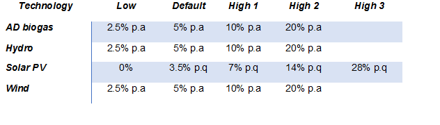 Table 1) Degression factors based on deployment.