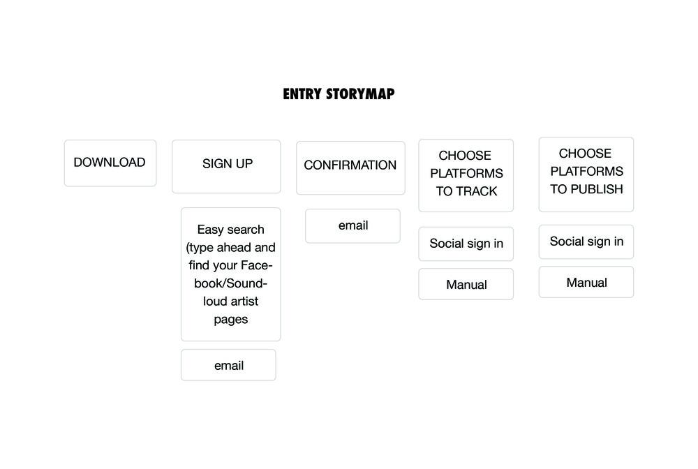 UX process_storymap_entry.jpg