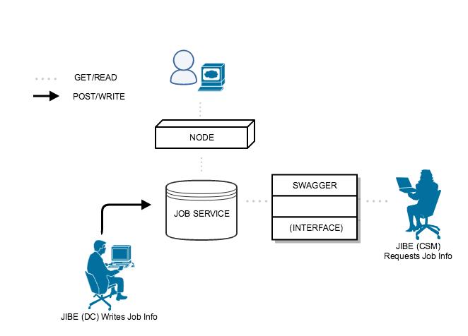 JobServiceFlowChart.png