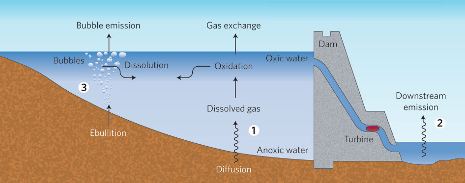 Schematic methane emission pathways from a hydroelectric reservoir.   Multiple methane emission pathways from a reservoir and dam   .