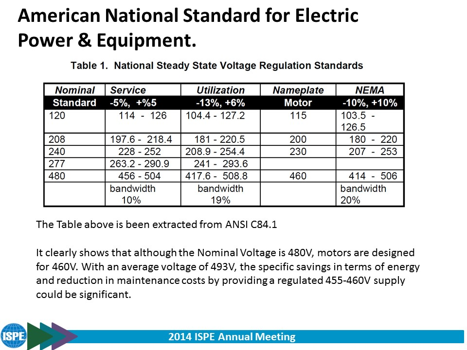 USA Voltage Profile — Leaders in voltage optimization & energy ...
