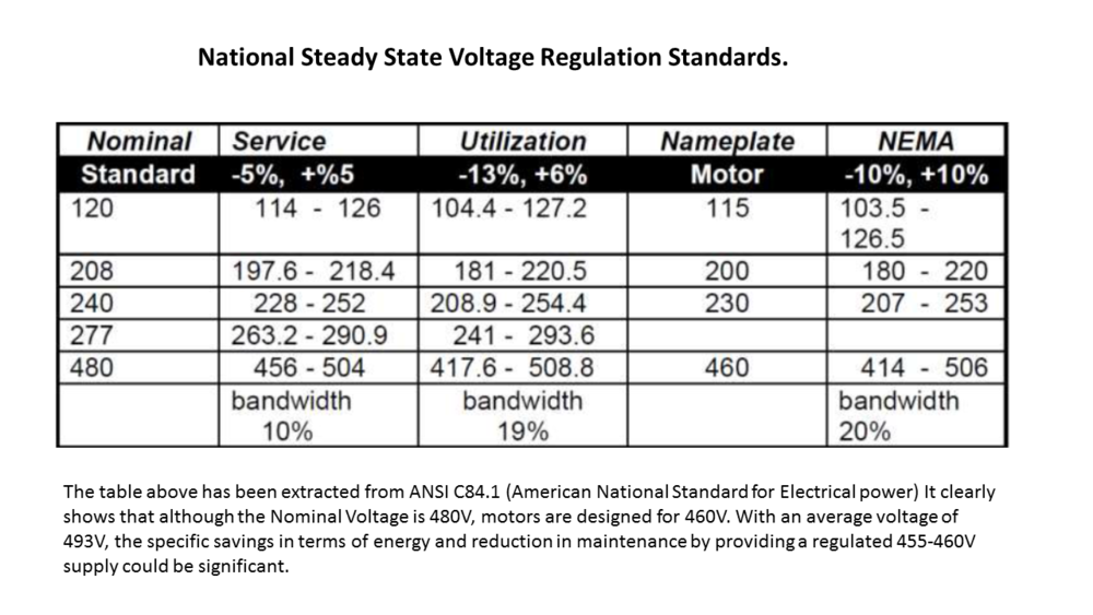 FAQs — Leaders in voltage optimization & energy management