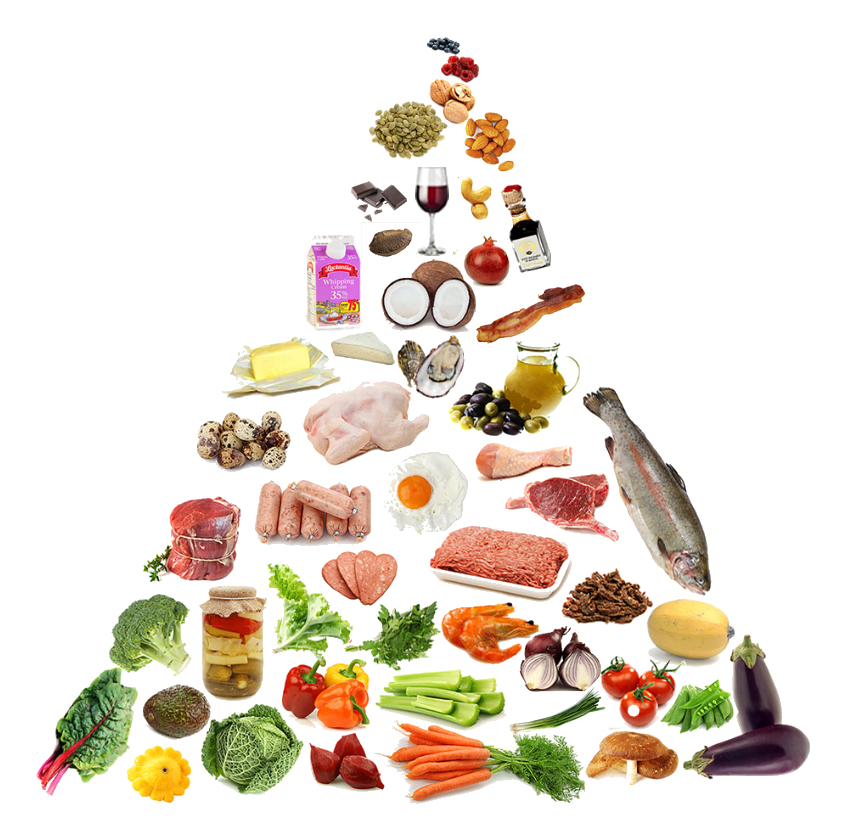 Suzanne's Food Pyramid 061113.jpg