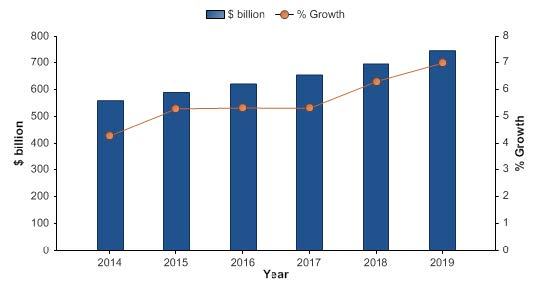 Global Containers and Packaging Market Value Forecast: $ billion, 2014-2019