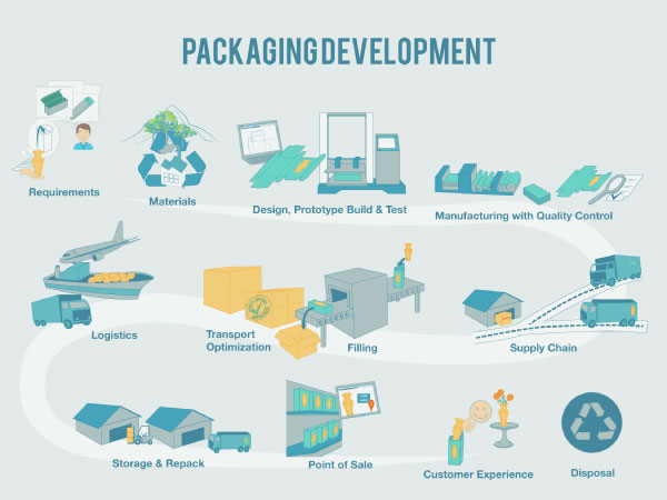 Packaging and Product Development