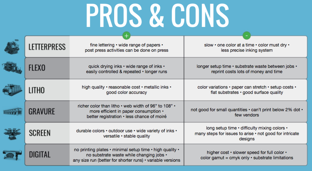 Package Printing Processes Pros and Cons