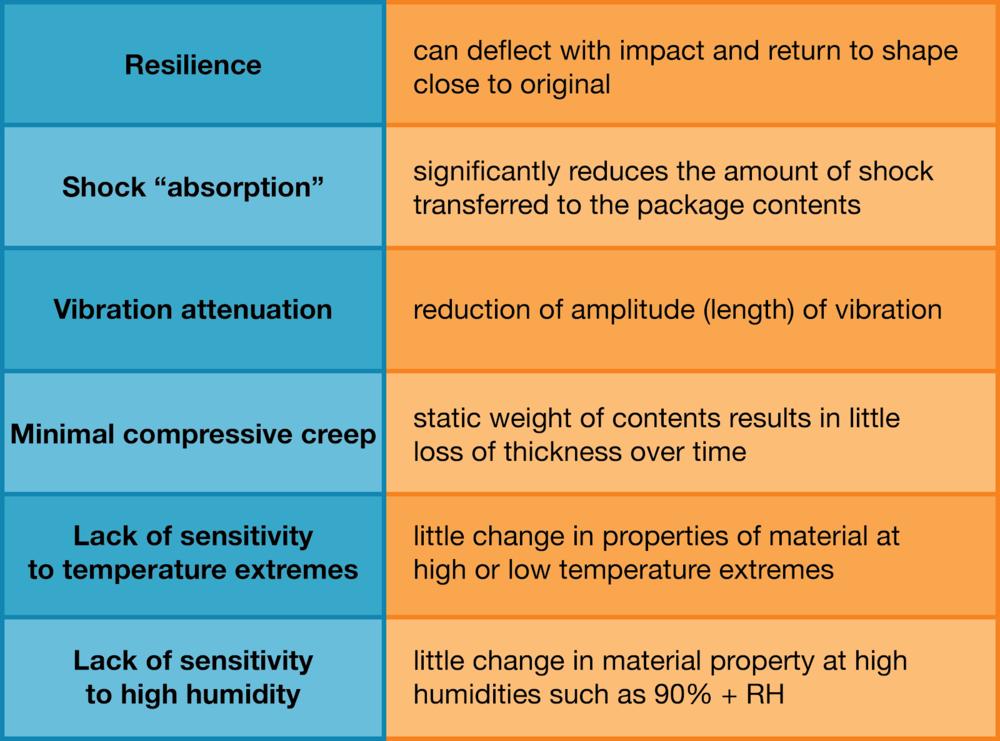 Cushioning materials properties.png
