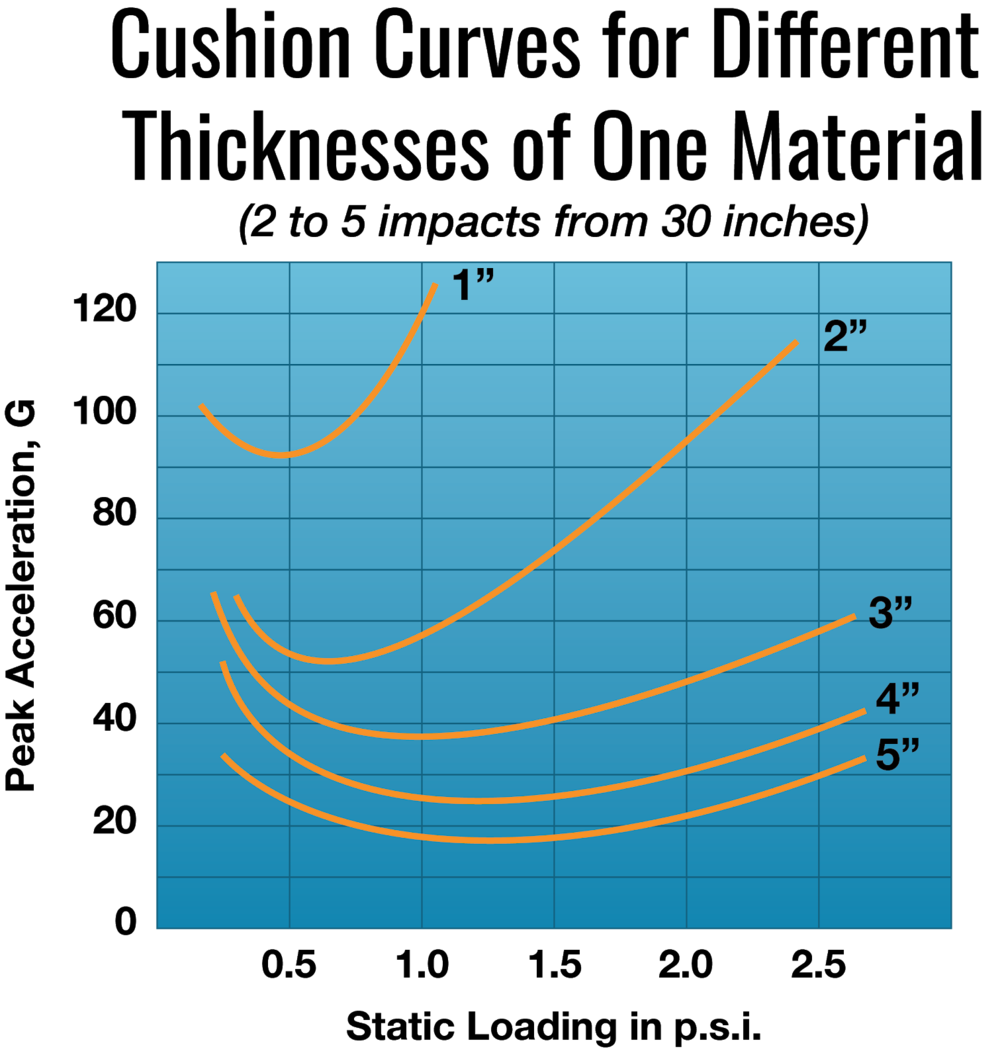 Cushion Curves for Different Thicknesses of One Material.png