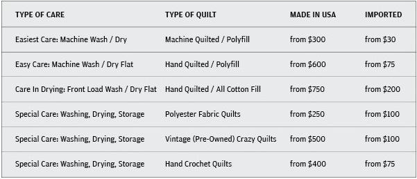 quilt care price