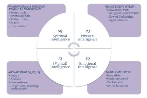 Leiderschapskwaliteiten van de 4Q's