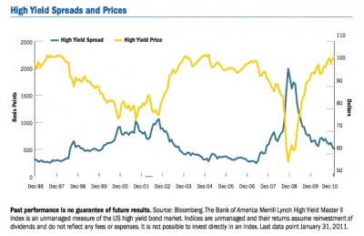 High Yield Spreads + Prices