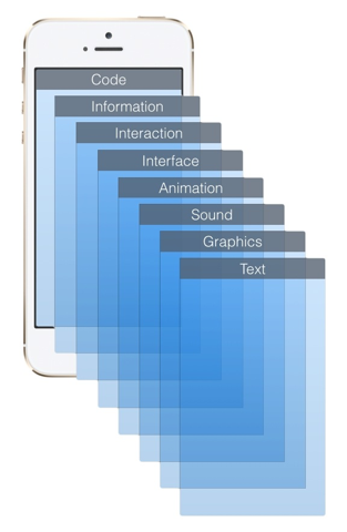 """Figure 1. dimensions of a user's perception of a mobile app. The closer a pane is to the """"top"""" of the stack, the more the user is consciously aware of it."""