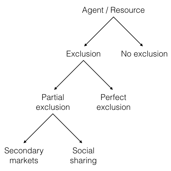 Figure 1. Decision tree by which an agent may determine whether and how to reallocate unused capacity in a mid-grained resource