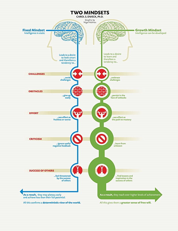 """""""Fixed Mindset vs. Growth Mindset"""" Graphic by Nigel Holmes; from Mindset: The New Psychology of Success by Carol S. Dweck, Ph.D., copyright (c) 2006 by Carol Dweck, Ph.D. Used by permission of Random house, an imprint and division of Penguin Random House LLC. All Rights Reserved."""