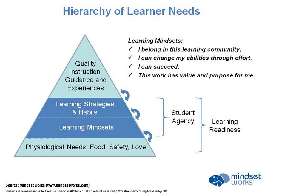 Hierarchy of Learner Needs