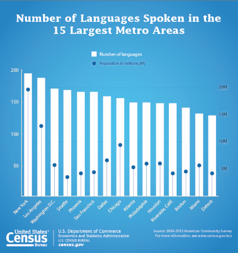 United States Census Bureau. (November 3, 2015). Number of Languages Spoken in the 15 Largest Metro Areas. Retrieved from http://www.census.gov/newsroom/press-releases/2015/cb15-185.html