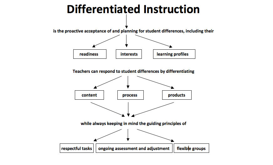 Differentiated Instruction.pdf