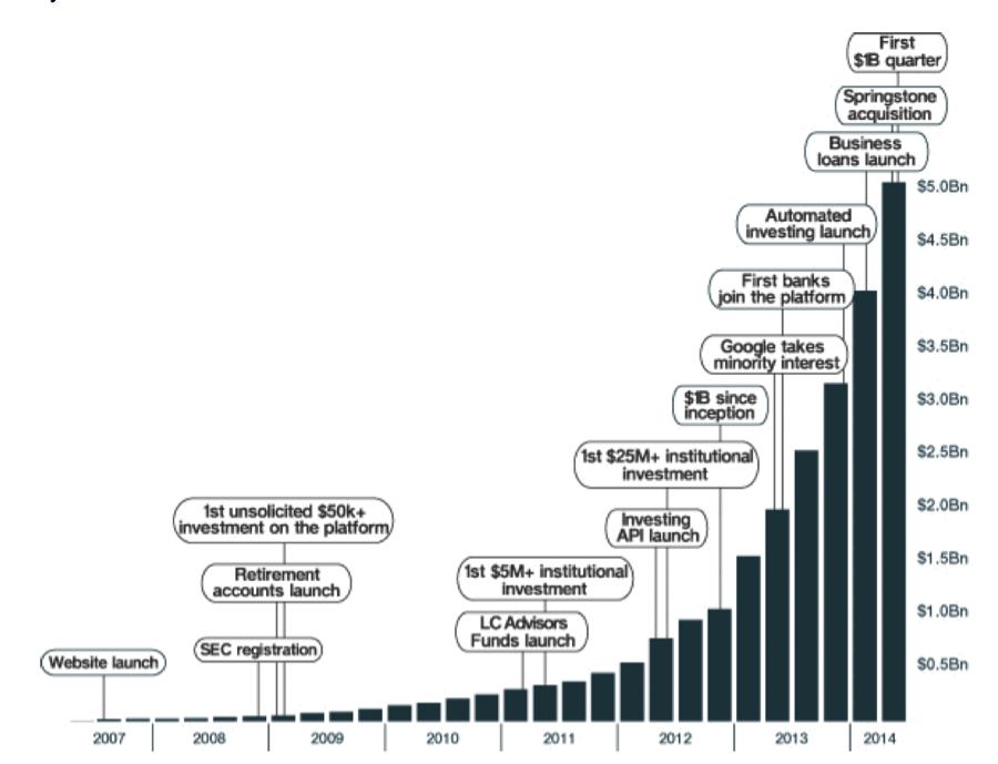 LendingClub Cumulative Originations - Annotated. Source: LendingClub S-1 Filing.