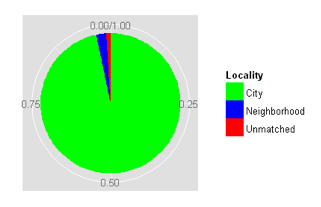 locality-matches.png