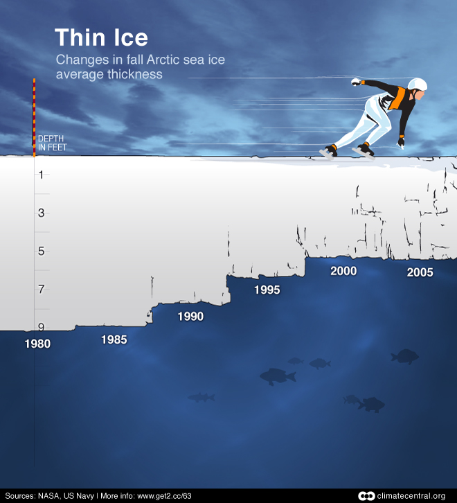 Changes in fall Arctic sea ice….