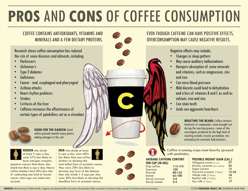 Coffee-Bad-For-You-Chart.jpg