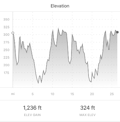 Tough elevation profile!