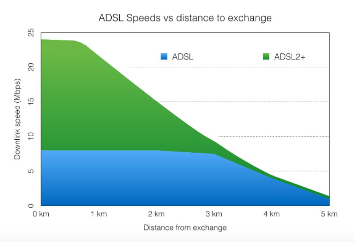 This is from the above article and shows how dramatically DSL speed diminishes with distance. Certainly on the island we may not encounter long distances but either method provides less than 25MBS.