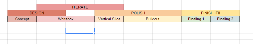 Scheduling philosophy - whitebox entire game before doing a vertical slice