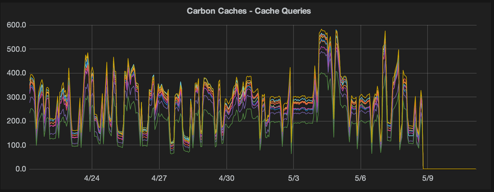 Carbon cache query rates per minute