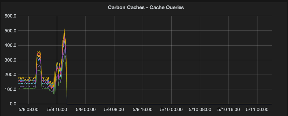 No more carbon cache query metrics!