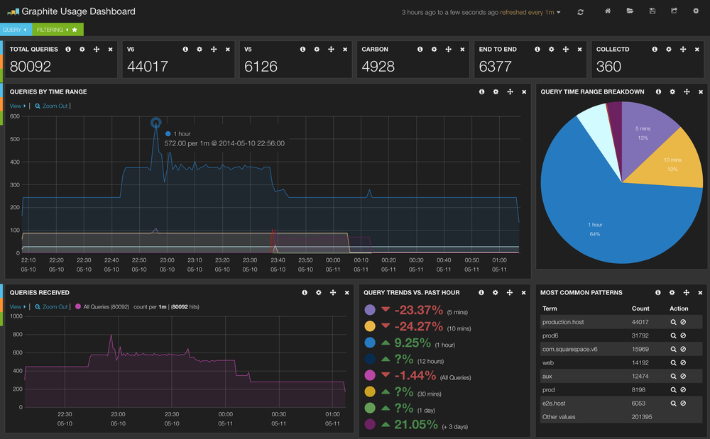 My graphite usage dashboard