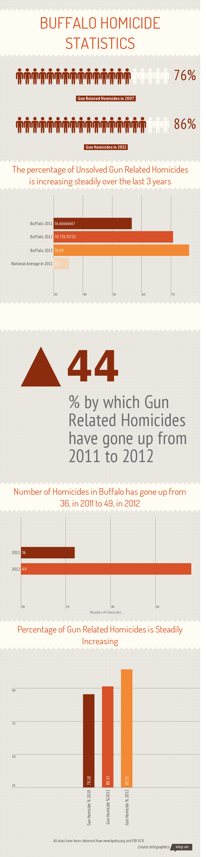 Statistics indicate that Buffalo's Gun Buyback program has failed to slow down shootings and gun-related homicides.  All stats have been obtained from www.bpdny.org and FBI UCR. Source:  Reddit  and  imgur .