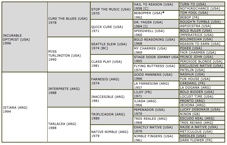 bahiaro-pedigree.jpg