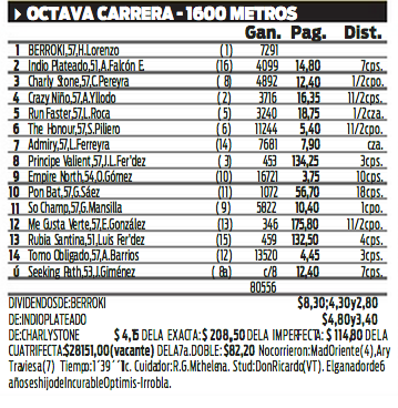 BERROKI (Incurable Optimist e Irrobla, por Interprete) Haras El Paraiso  Ganador de 4 carreras en Palermo y La Plata.