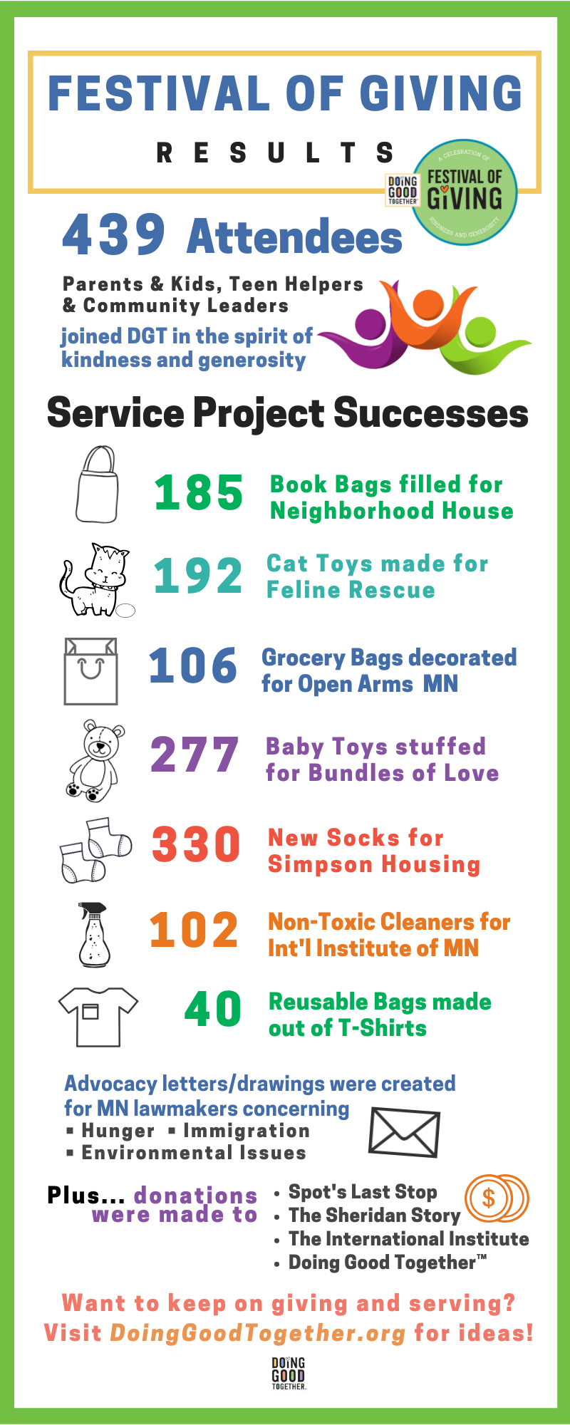 Check out the results of our Sept. 30th Festival of Giving, and see for yourself how much of a positive impact we can make when we work together for others!