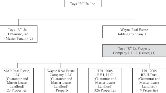toys r us organizational structure New ceo and us president discuss plans to make company fit for growth by fixing foundational issues, putting disciplines into operational processes and right-sizing cost structure strategic plan places focus on improving customer experience in-store and online, simplifying promotions and.