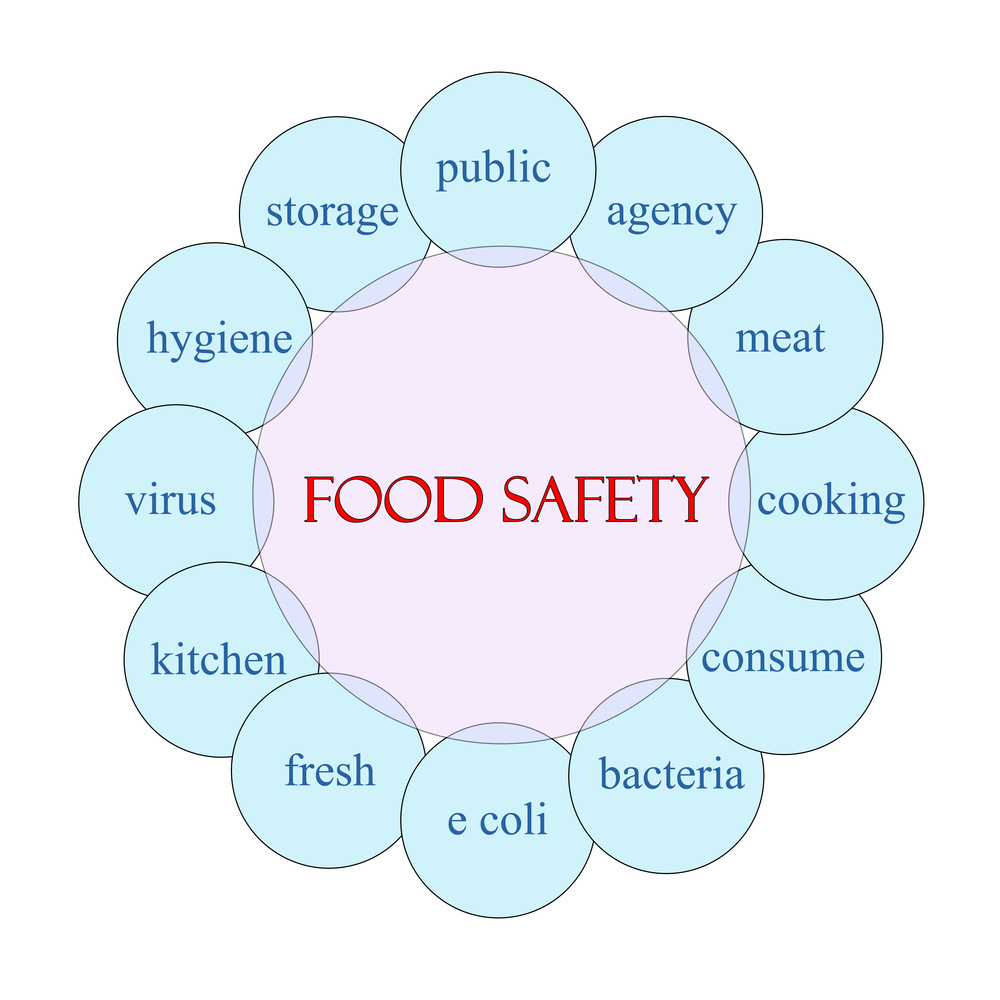 Food Safety Word Circle.jpg