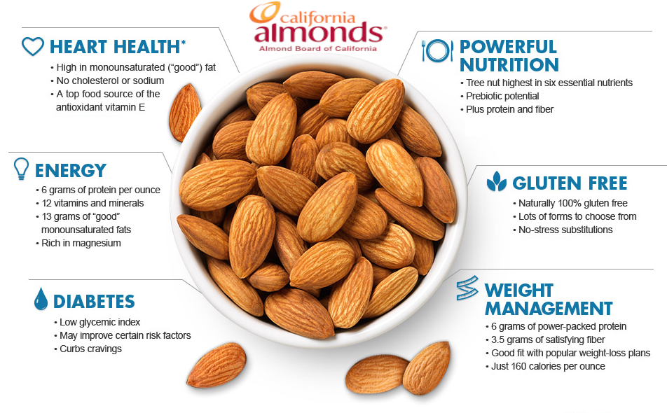 Almond Board of California's chart showing some health benefits of almonds.