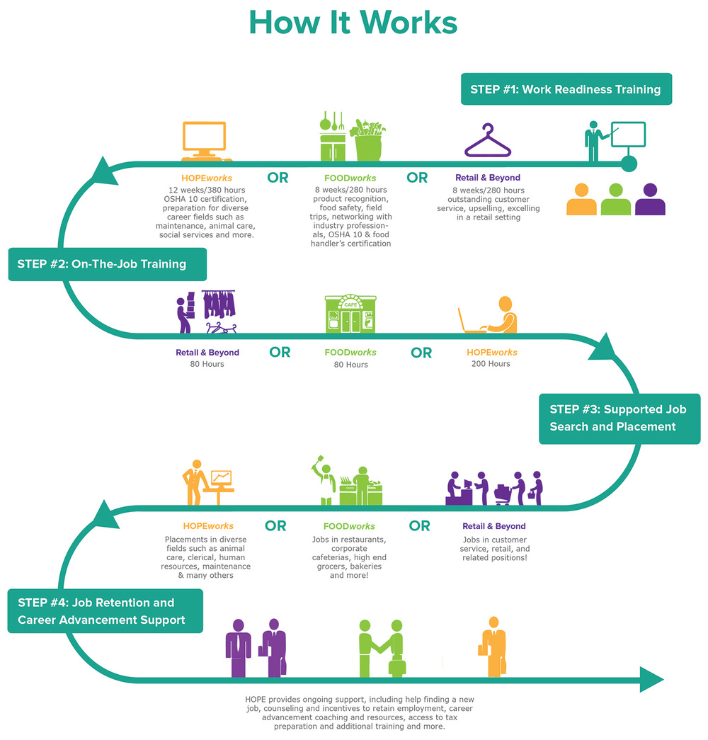 HOPE program how it works for job readiness