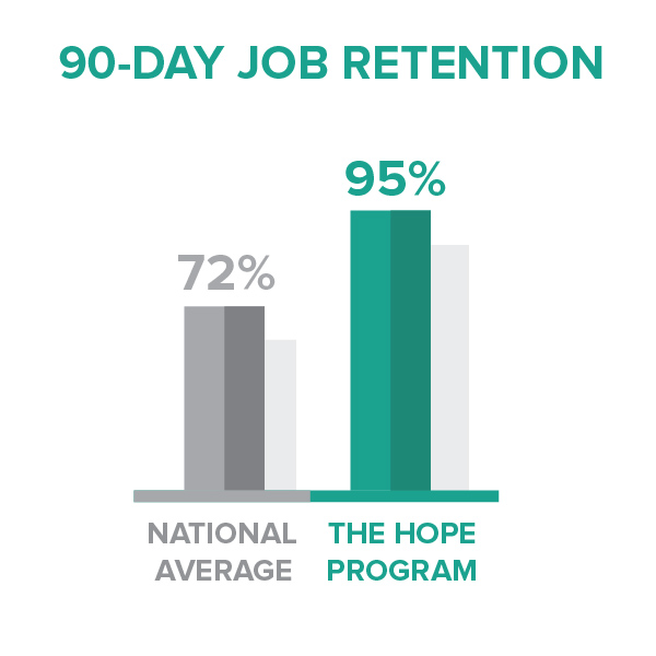 HOPE performs in the top tenth percentile of workforce development organizations with regard to 90-day job retention, based on a recent national survey of outcomes across similar organizations. Our 90-day job retention rate is nearly 20 points higher than the national median! (National data from the National Workforce Benchmarking Project, Spring 2014).